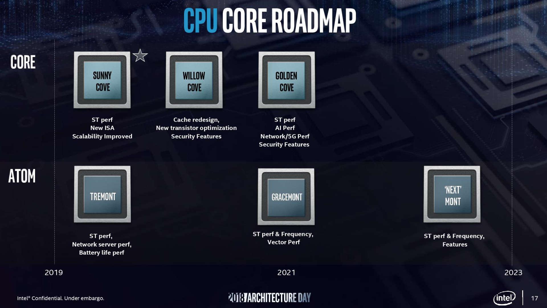 A leaked Intel CPU roadmap.