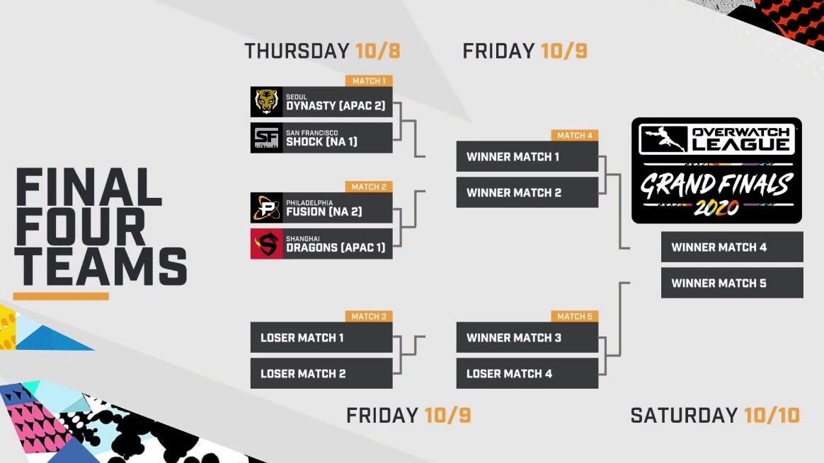Overwatch League Grand Finals brackets