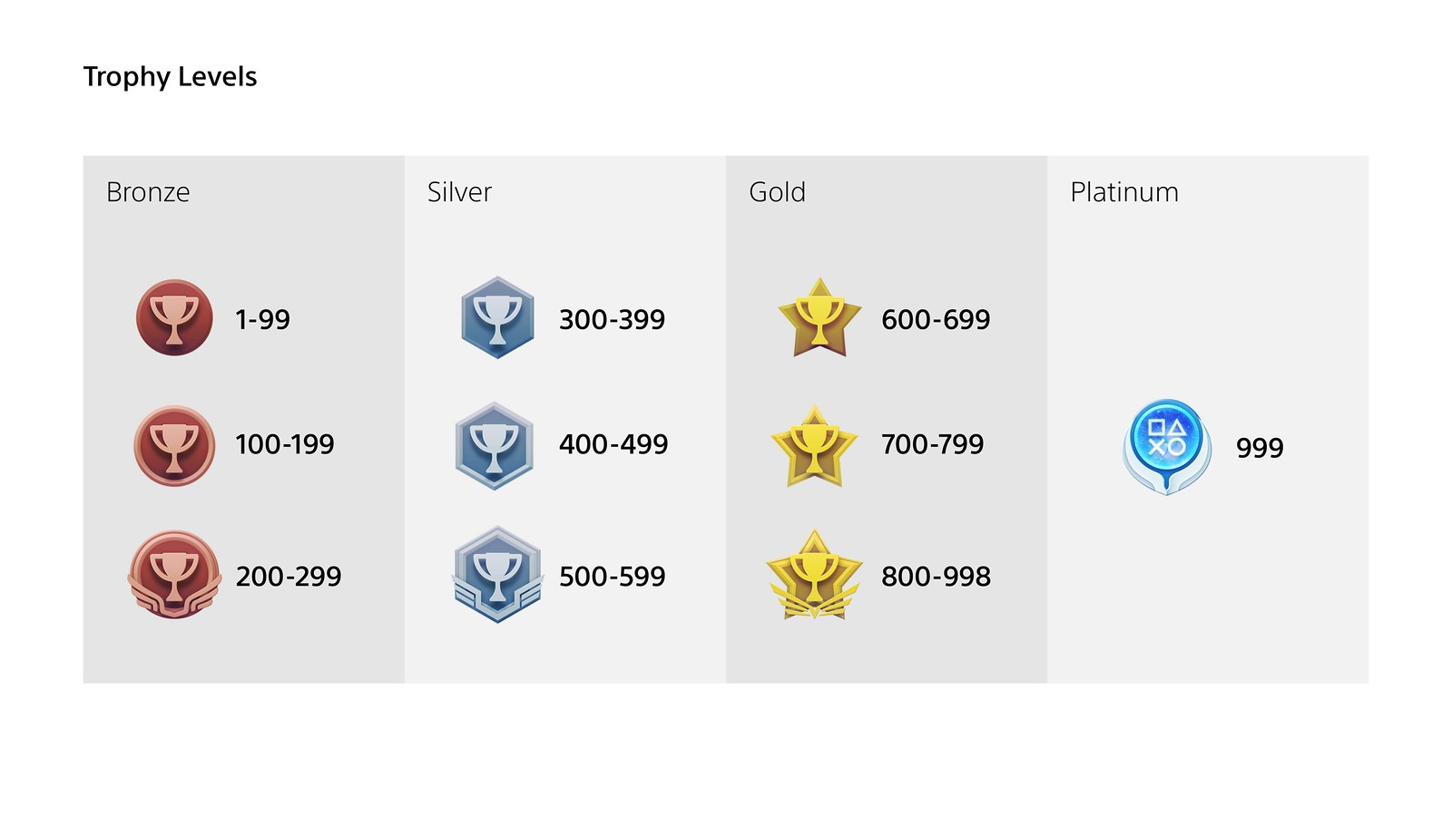 new playstation trophy system