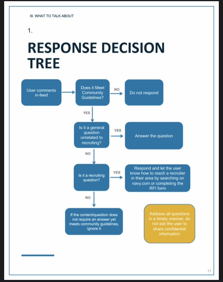 US Navy Response Decision Tree