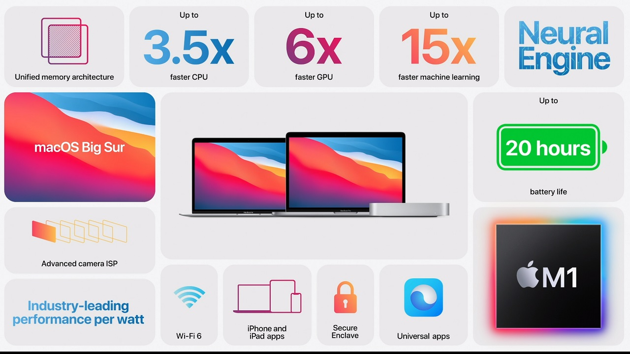 Above is a snapshot of marquee details between the major Mac and MacBook products shown during the Apple One More Thing event.