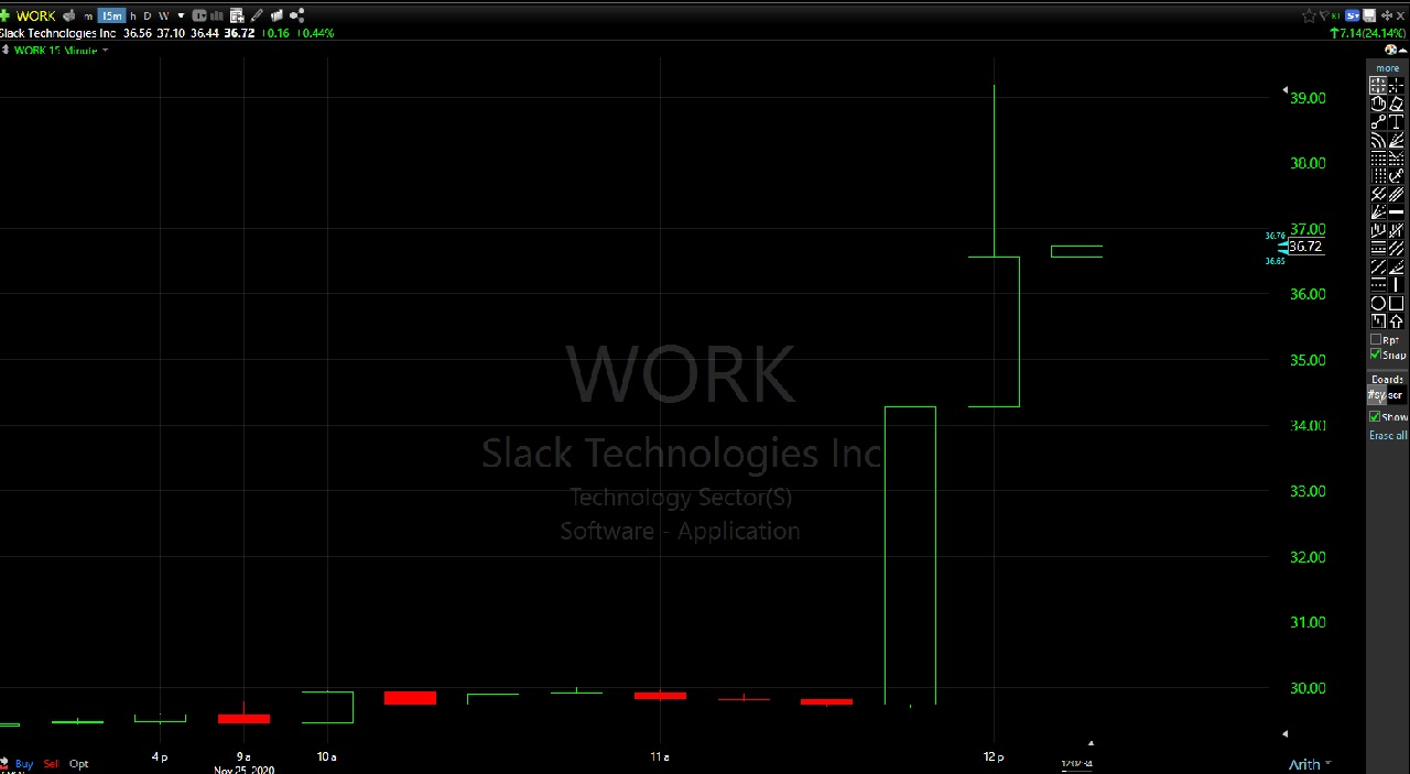 A glance at the charts for Slack's stock shows a dramatic increase as prices soared on the news of Salesforce's possible acquisition of the company.