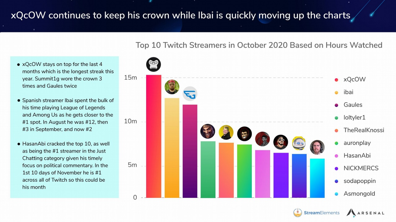 HasanAbi had a breakout month in hours watched as the #1 Just Chatting streamer in Octoebr, but xQc remained handily at the top of the pack.