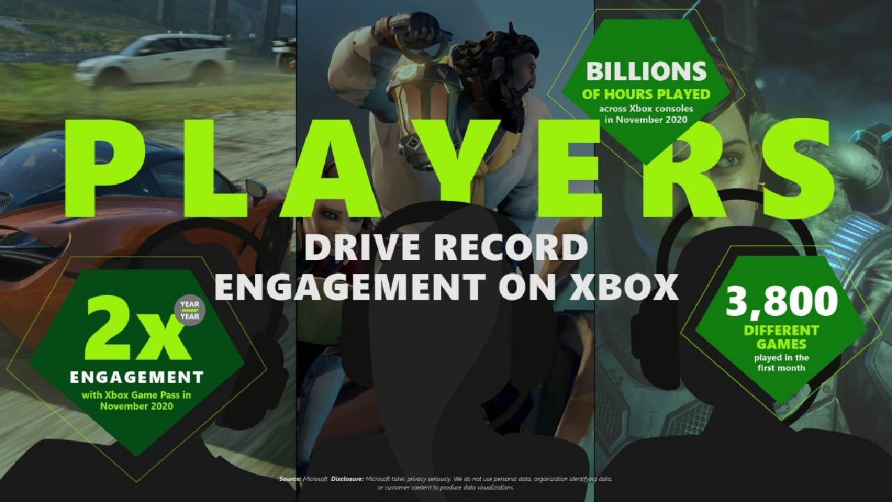Despite a slim launch lineup, Xbox Series X and S consoles drove a hefty amount of boosted engagement with Xbox Game Pass throughout November.