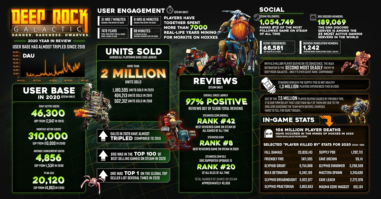 Deep Rock Galactic's 2 million copy accolade is joined by a wealth of impressive stats about the game since its early access launch in 2018 and 1.0 launch in 2020.