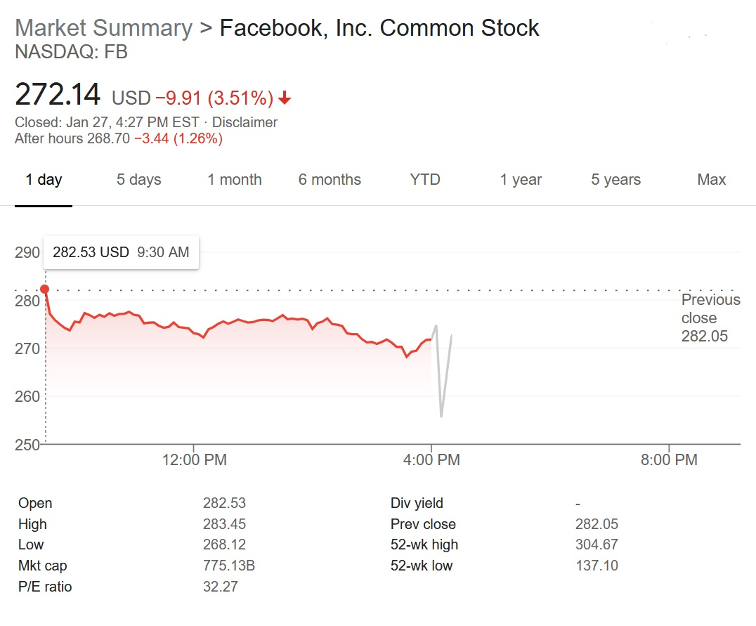 Facebook stock (FB) took a substantial dip following the release of its Q4 2020 earnings result, but has recovered somewhat since.