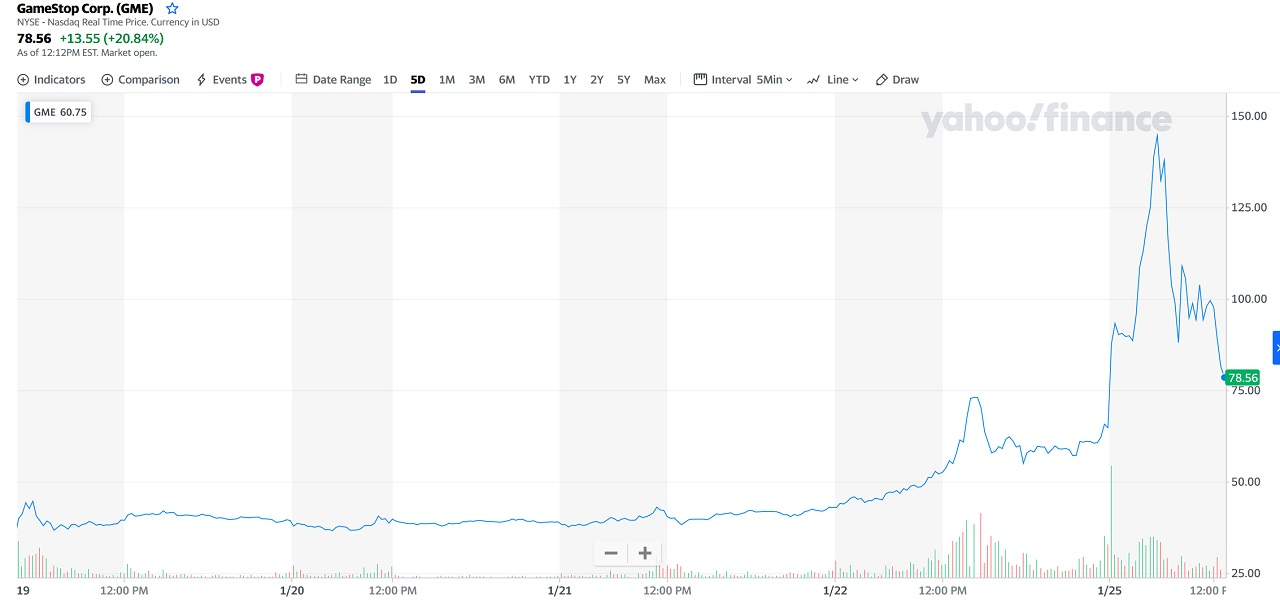 A look GameStop (GME) stock charts on Yahoo Finance from the previous five days shows enormous volatility beginning with reports on Friday, January 22, 2021.