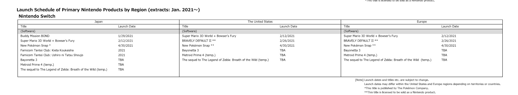 Nintendo's 2021 schedule of releases currently has Metroid Prime 4 and The Legend of Zelda: Breath of the Wild 2 on target for 2021.
