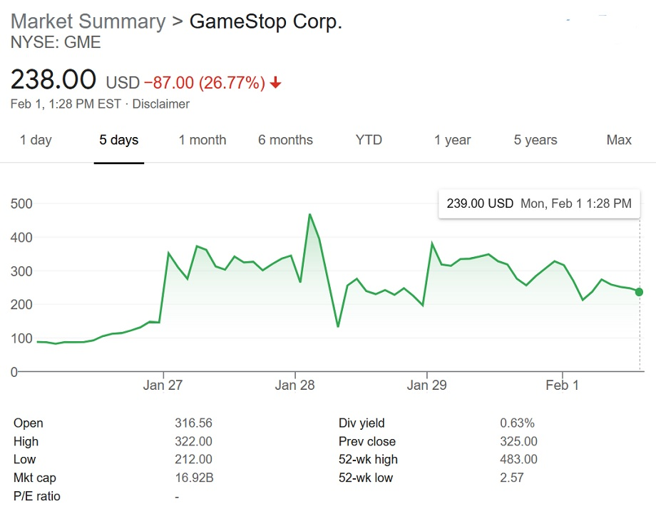 A snapshot at February 1 and a few days prior continues to show GameStop stock in a precarious position of ups and downs as groups like Robinhood try to circumvent issues caused by it.