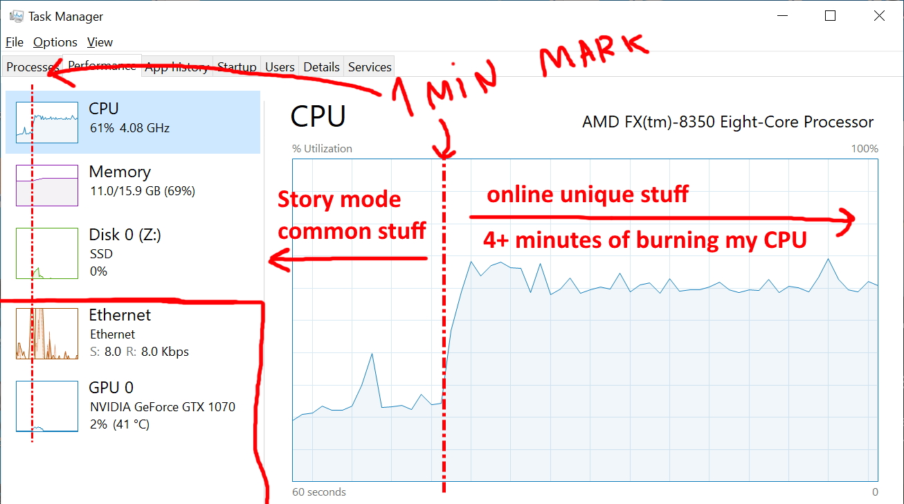 t0st first check Task Manager and noticed unusual CPU usage.