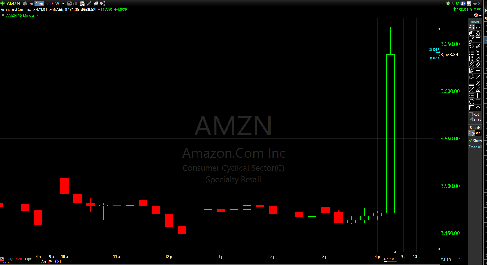 Amazon (AMZN) is up almost 200 bucks in afterhours trading.