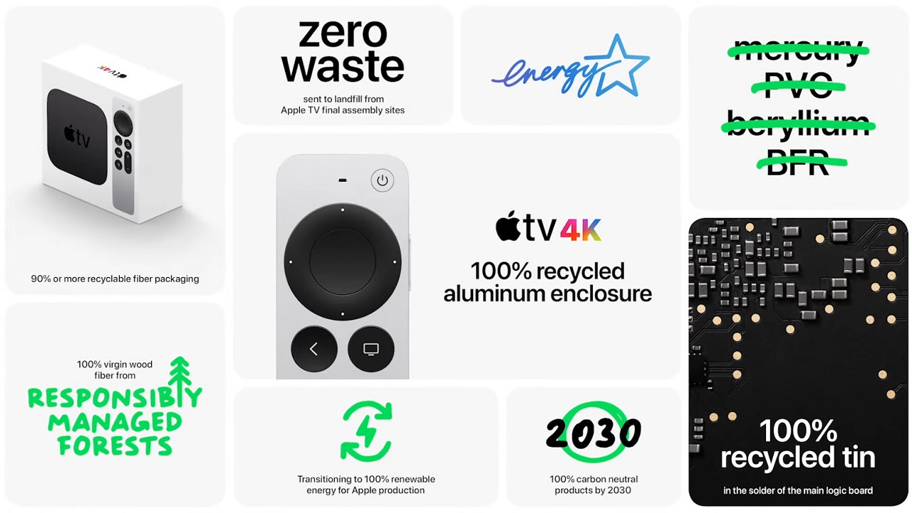 Above is a wealth of details about the function and eco-friendly build of the new Apple TV remote control.