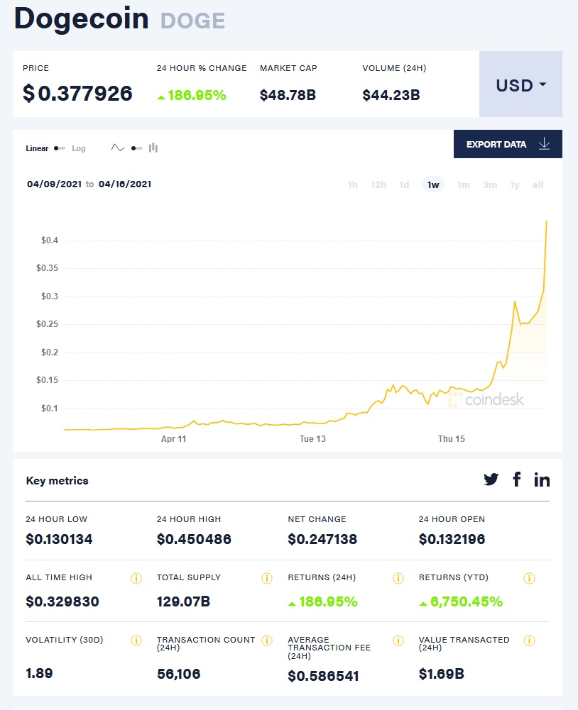 A look at Coinbase charts even going back one week shows a massive spike in Dogecoin value coinciding with tweets from Elon Musk and Coinbase's direct listing on the Nasdaq.
