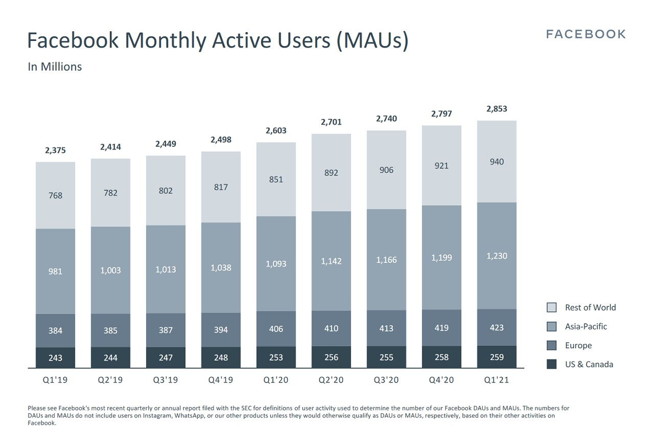 Facebook continued to see massive growth in its user base year-over-year, reporting 2.85 million Monthly Active Users as of March 31, 2021.