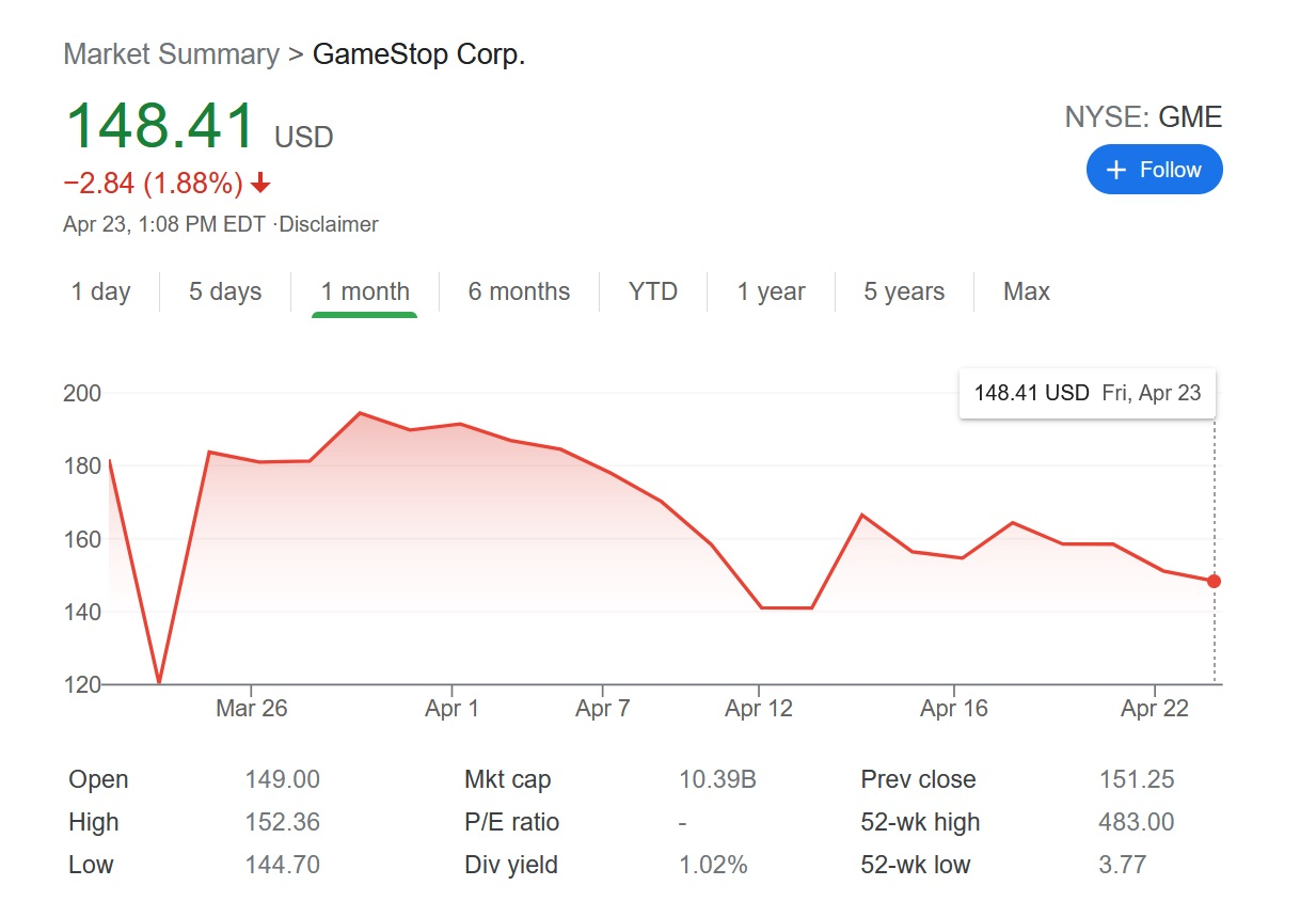 GameStop (GME)'s stock started at a strong point at the end of March, but has continued to droop with only a few spikes throughout April leading up to the annual shareholder meeting announcement today.