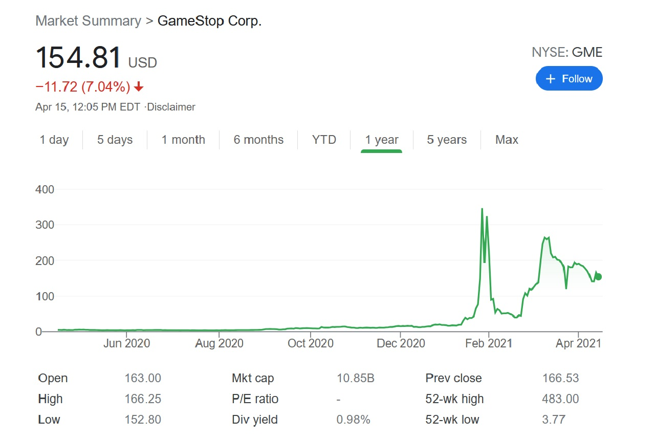 A look at the previous year of GameStop (GME) stock under George Sherman shows an abysmal scene before the recent r/ WallStreetBets shenanigans at the beginning of this year.