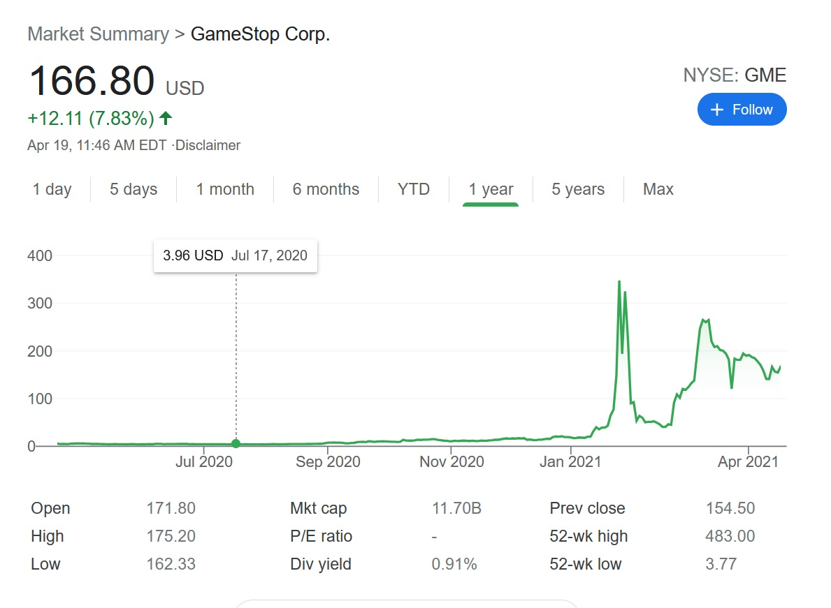GameStop's (GME) stock has fluctuated more lightly in recent weeks, but it's still doing far better than it was less than a year ago under CEO George Sherman's leadership.