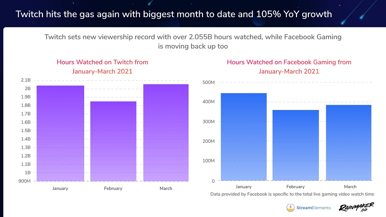 A look at the previous months on both Twitch and Facebook Gaming show that both livestreaming platforms saw a rather hefty increase in viewership from February to March.