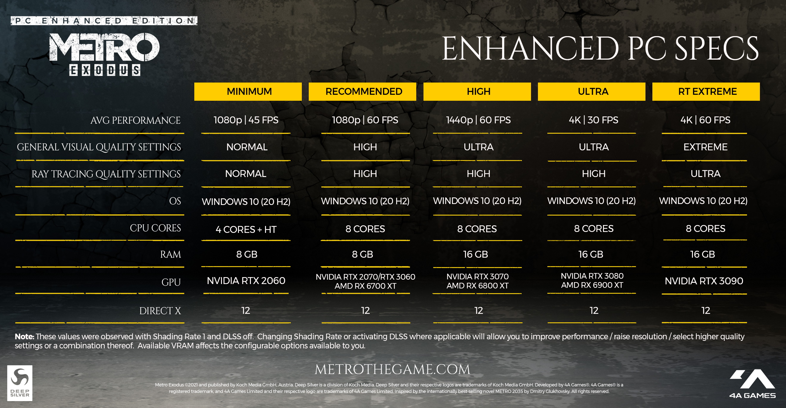 4A Games provides this handy infographic explaining the system requirements.