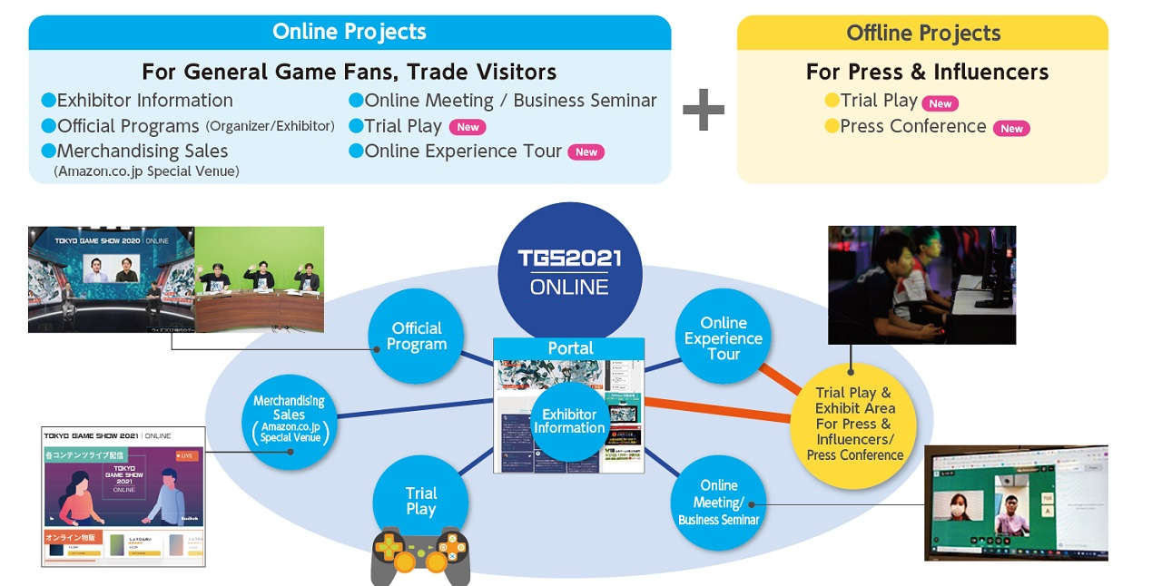 The layout below shows the breakdown of new and returning features for Tokyo Game Show 2021's online experience, with a limited offline presence for press only.