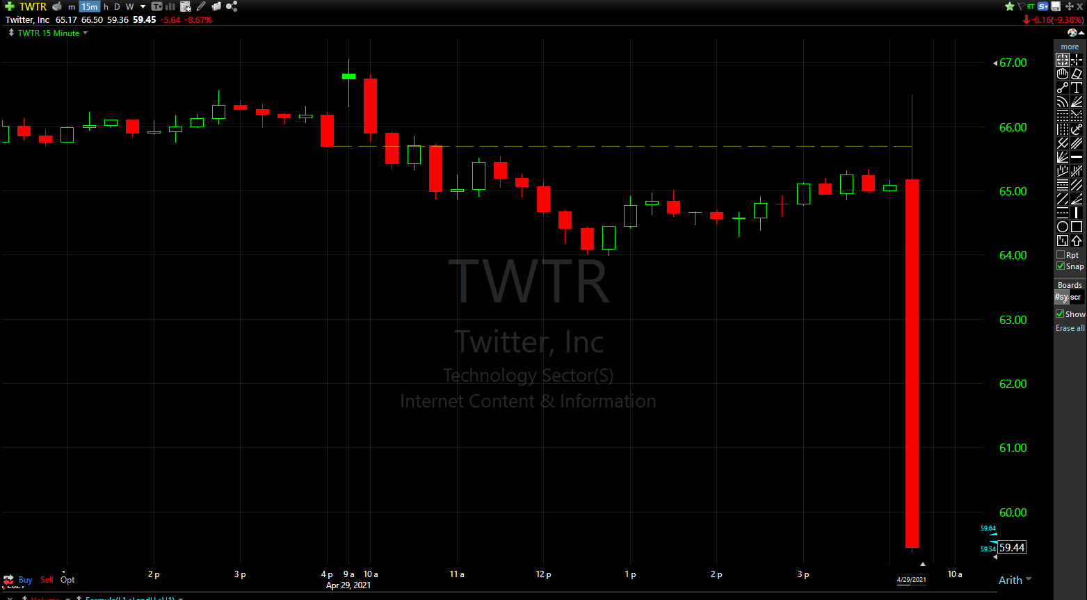 Twitter (TWTR) shares dropped 10% afterhours on the disappointing Q2 guidance and mDAU data.