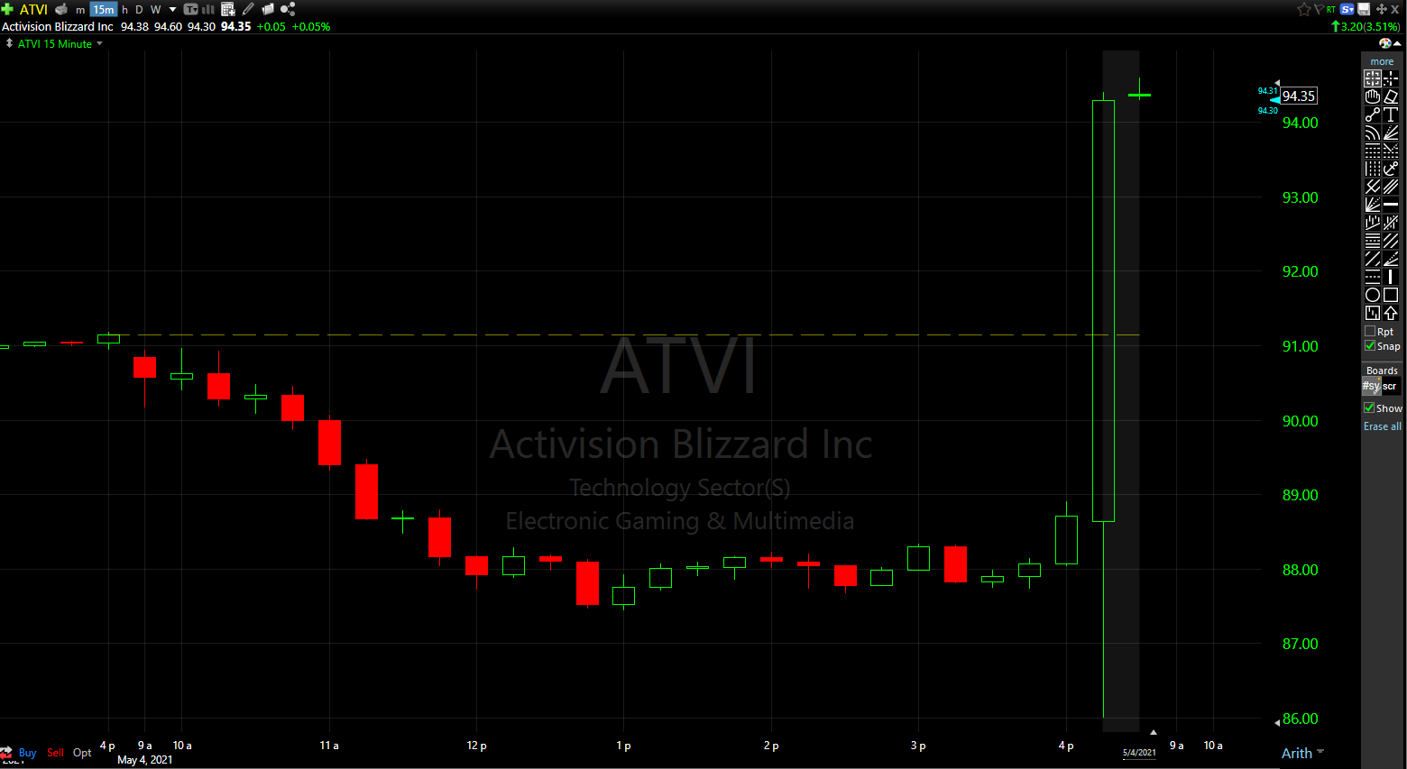 Activision Blizzard (ATVI) stock is up afterhours on a solid Q1 2021 earnings release.