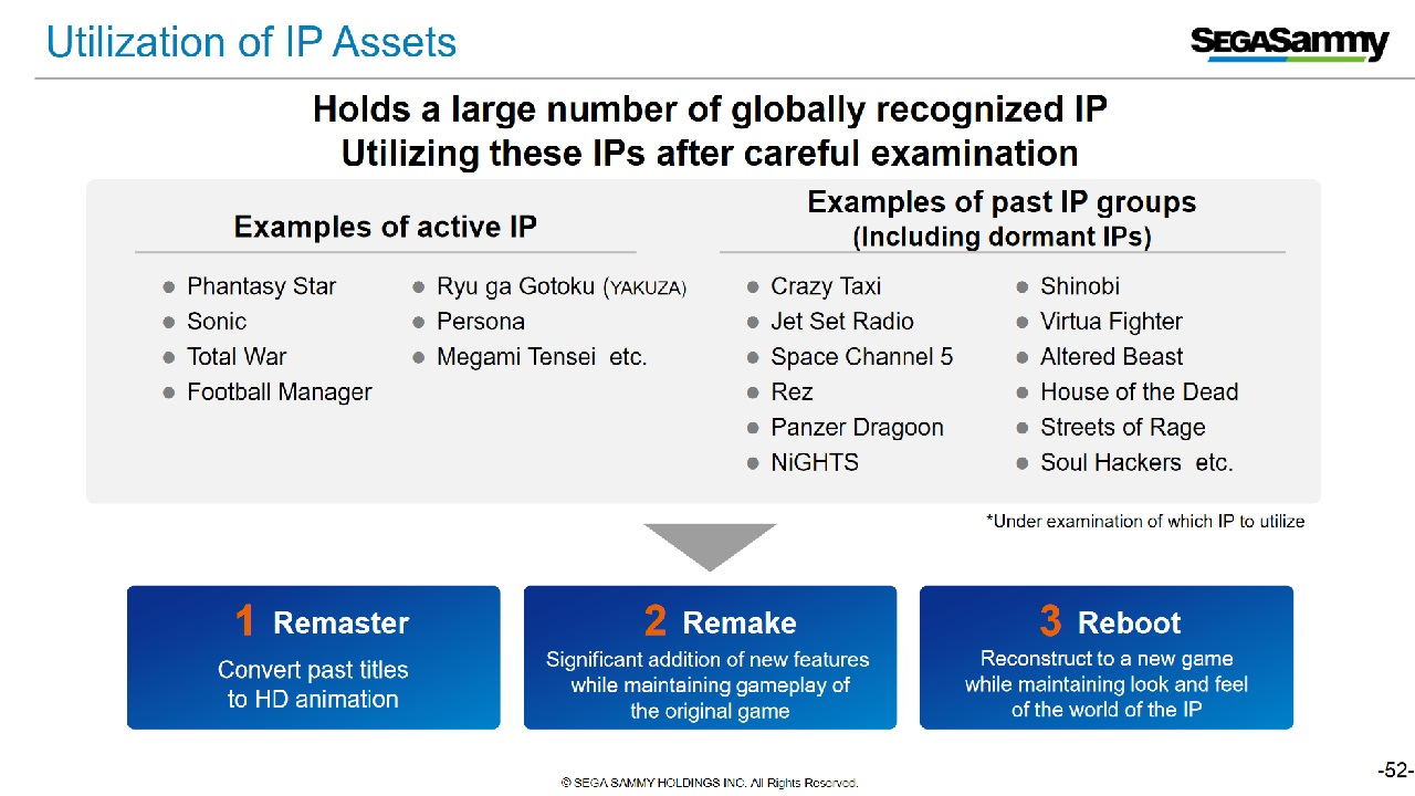 Sega's page on its dormant IPs seems to claim many of them are currently