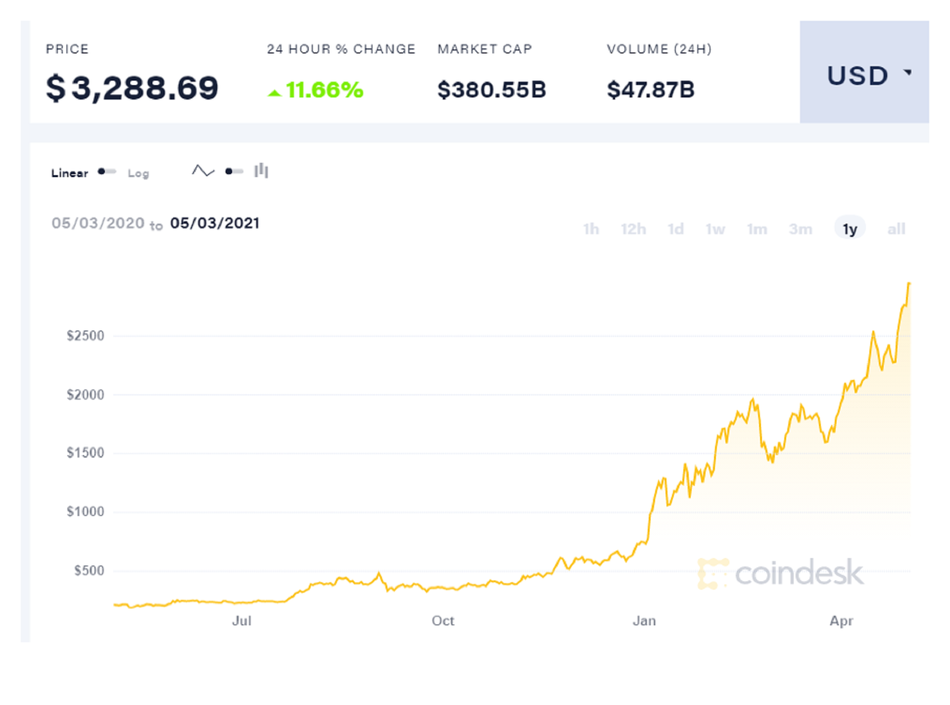 Ethereum is up over 1500% in the last year.