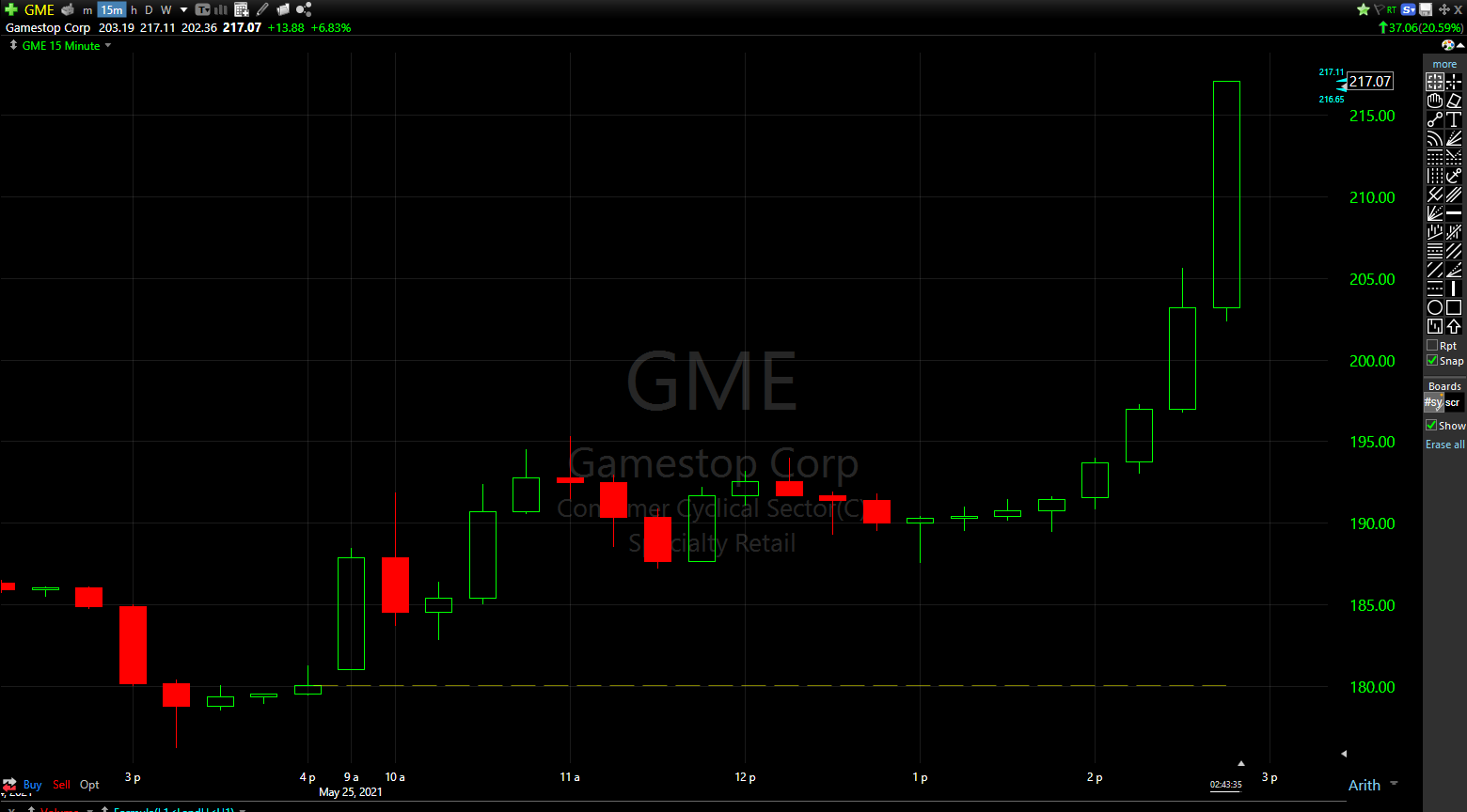 GameStop's stock jumped 20% today, in what appears to be a continuation of the mother of all short squeezes.