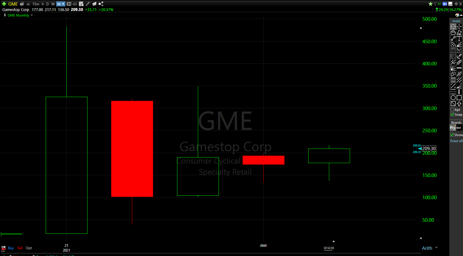 GME shares have an active inside month and up buy signal above $196.97/share.