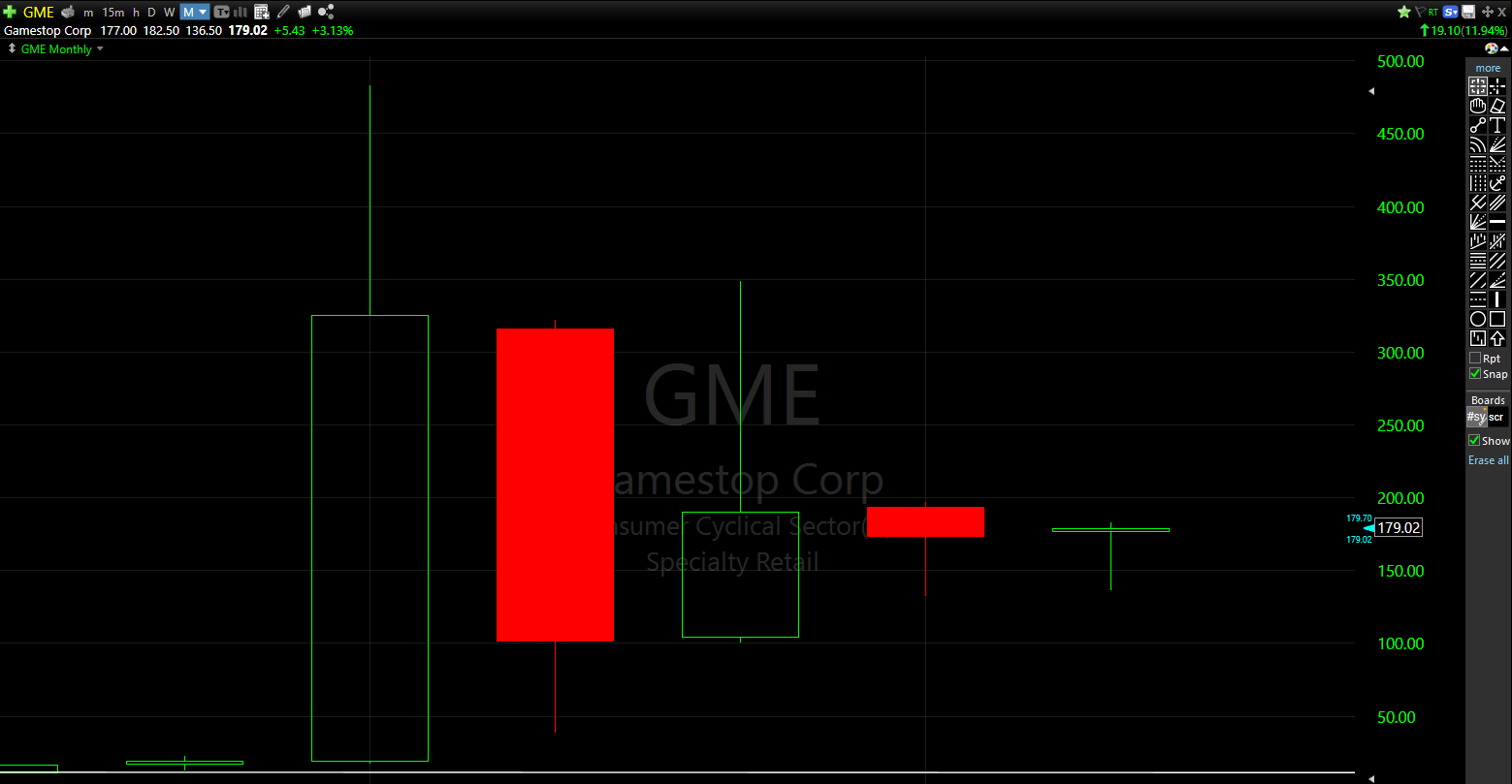 GameStop's monthly chart can provide some guidance on where things can go from here.