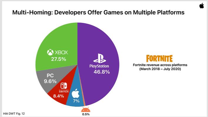 PlayStation accounts for almost half of Fortnite revenue | Shacknews
