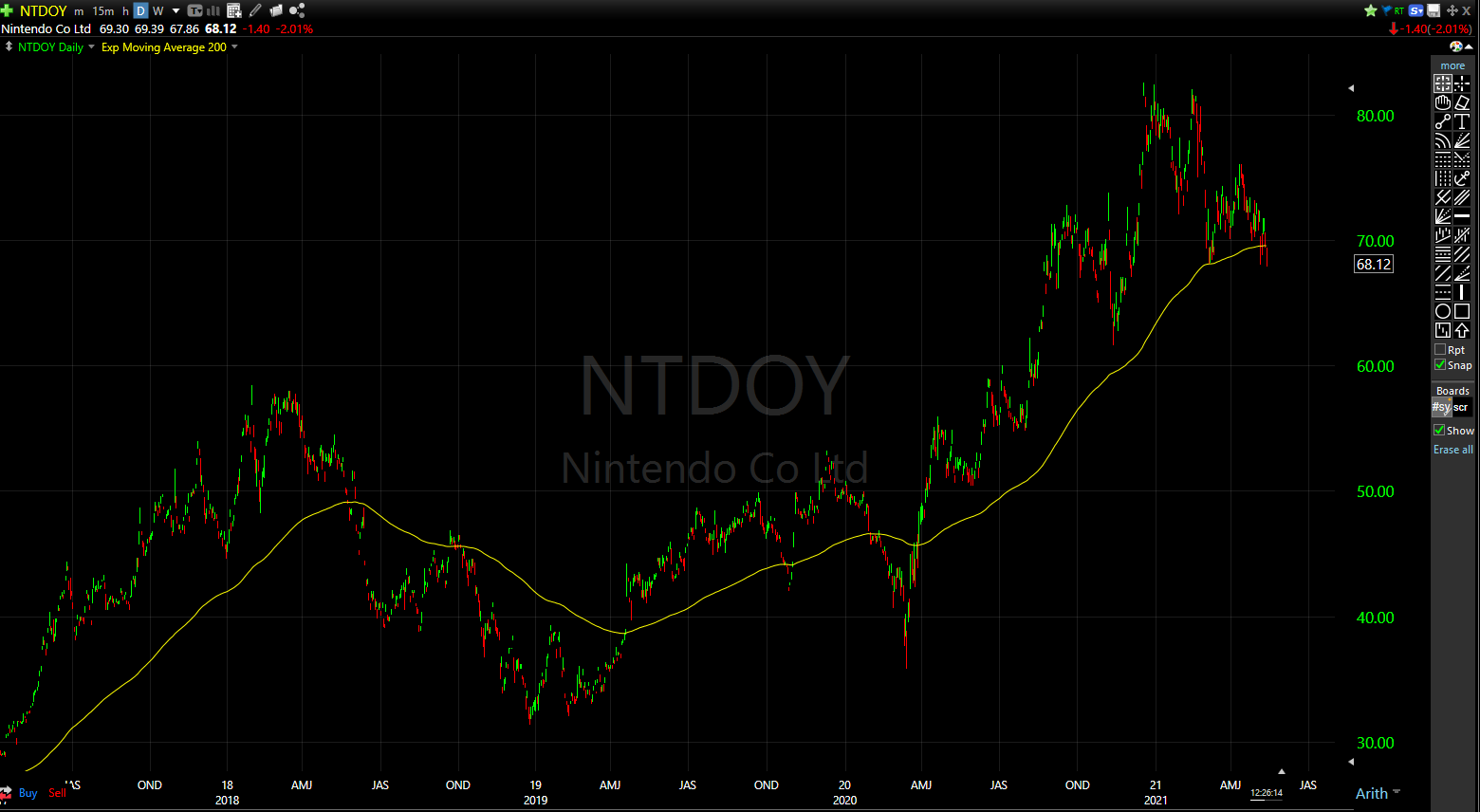 NIntendo has a history of breaking down when it breaks below its 200-day moving average.