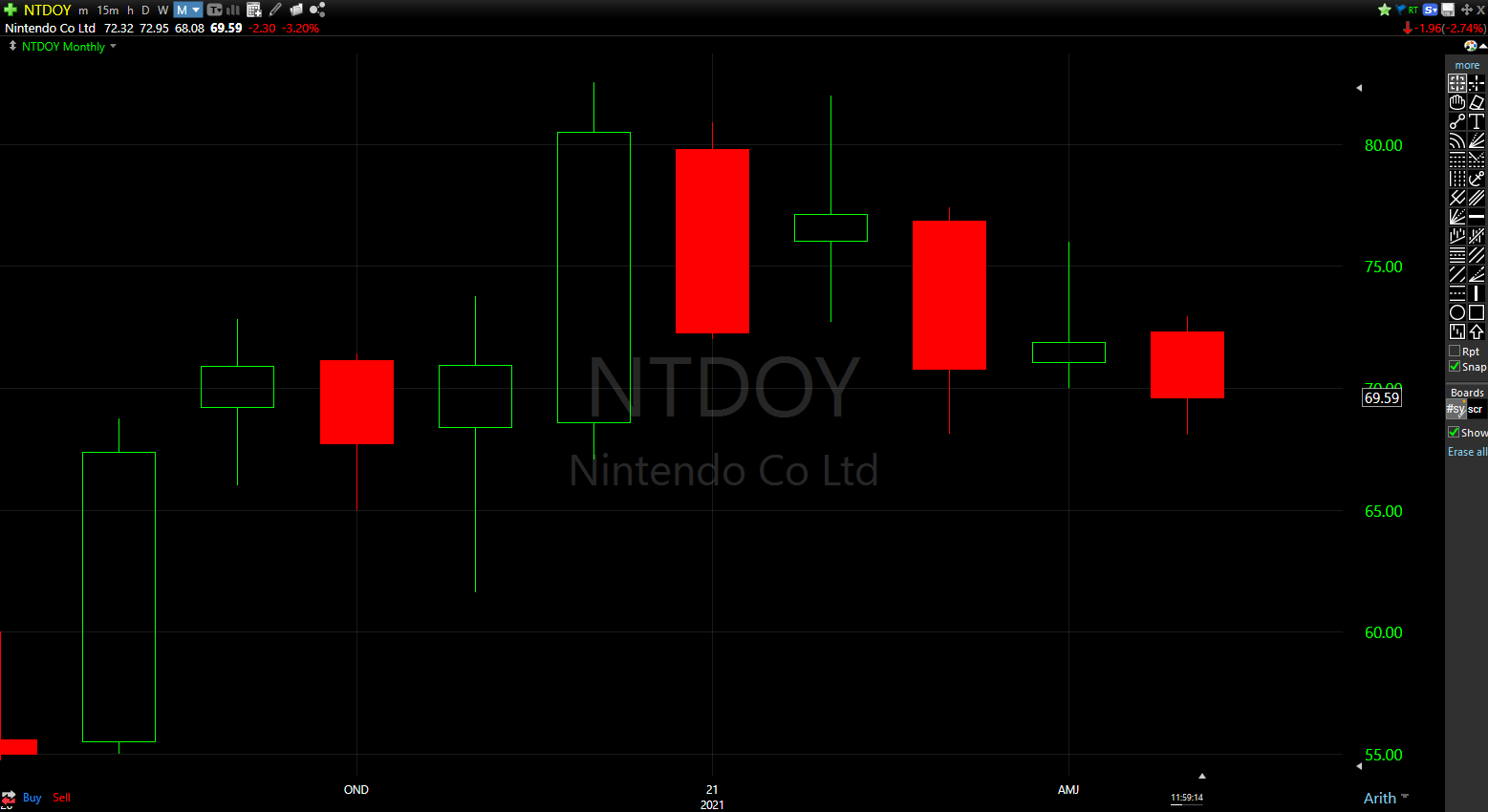 After trading inside of the previous month's range, NIntendo shares have an active sell signal below $70.01.