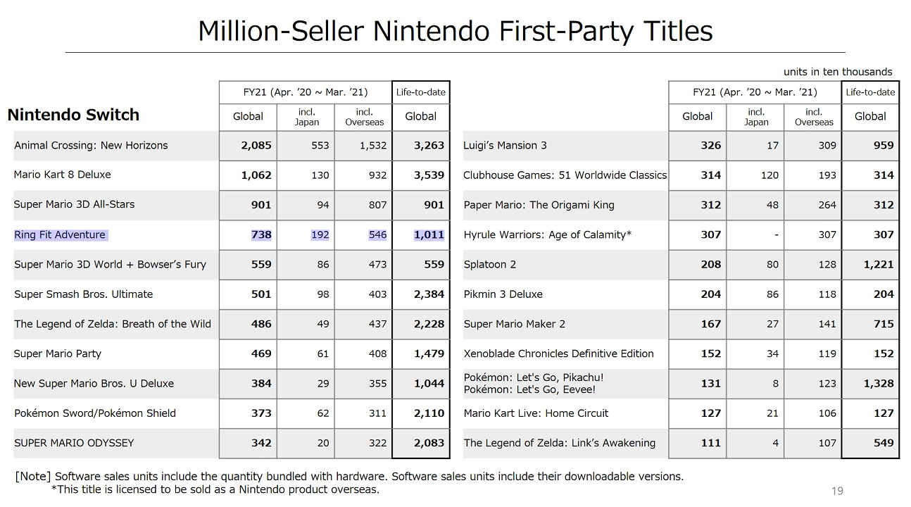 Nintendo's million-selling title list shows Ring Fit Adventure had an extremely strong 2020 starting in April, just as the COVID-19 pandemic was in full swing.
