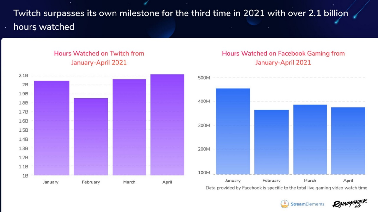 After a small dip in February 2021, Twitch has continued to boast incredible viewership numbers in 2021, tipping 2.1 billion hours watched in April.