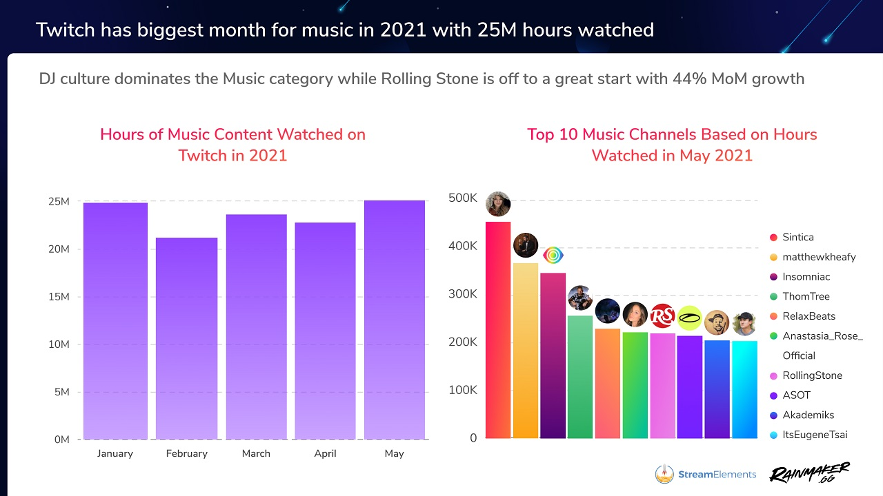 Popular top music streamers like Sintica and matthewkheafy were joined by the likes of Rolling Stone, which just started streaming on Twitch in March 2021.