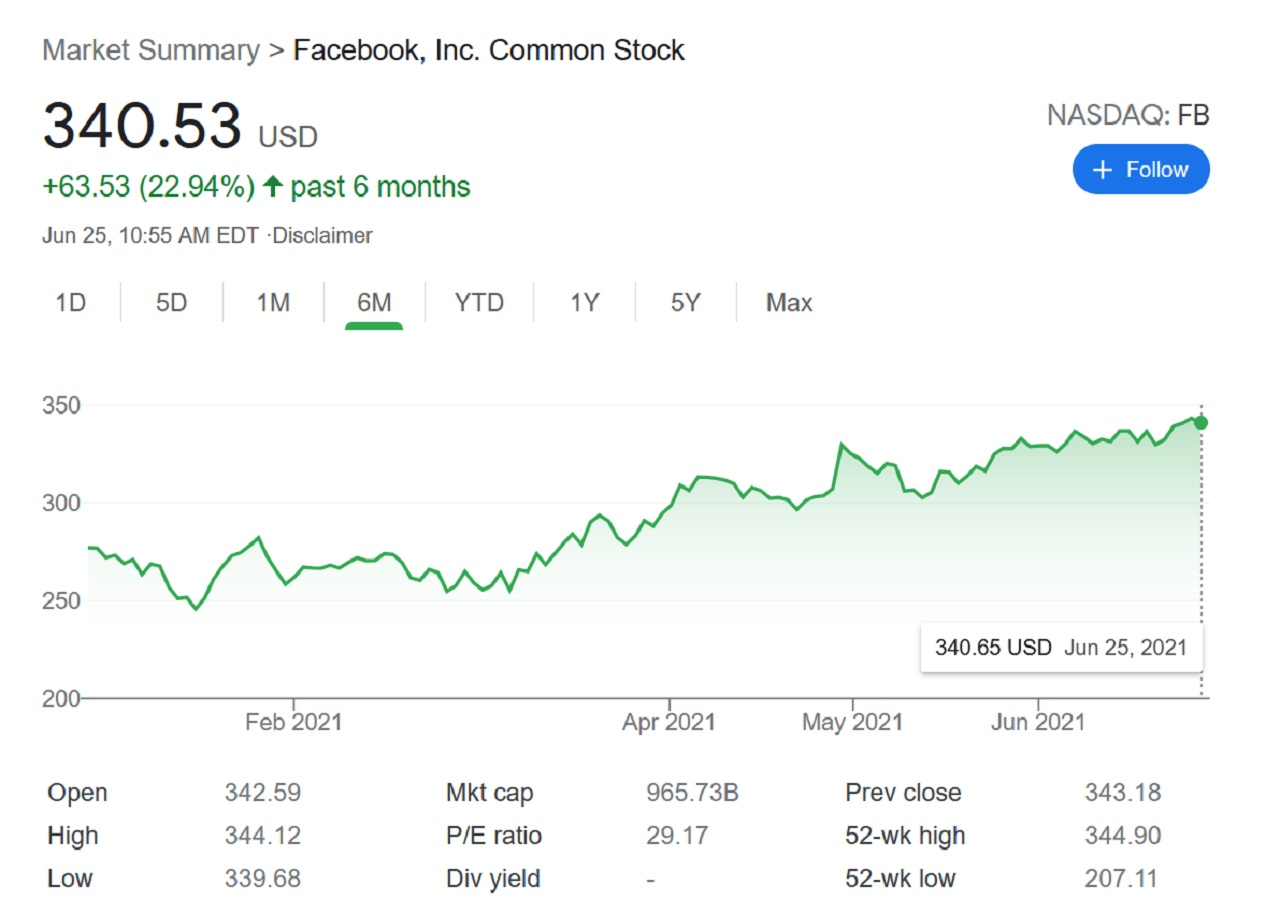 Facebook (FB) stock value has continued to rise in 2021 to over $340 USD a share even despite Facebook's own admittance that business will be affected by Apple's anti-ad tracking and privacy features.