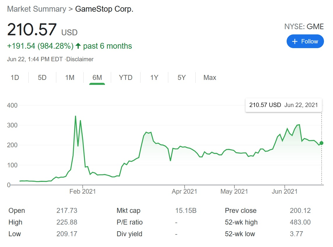 GameStop (GME) stock is not at its highest high in 2021, but it still remains far above where it was at most points during 2020.