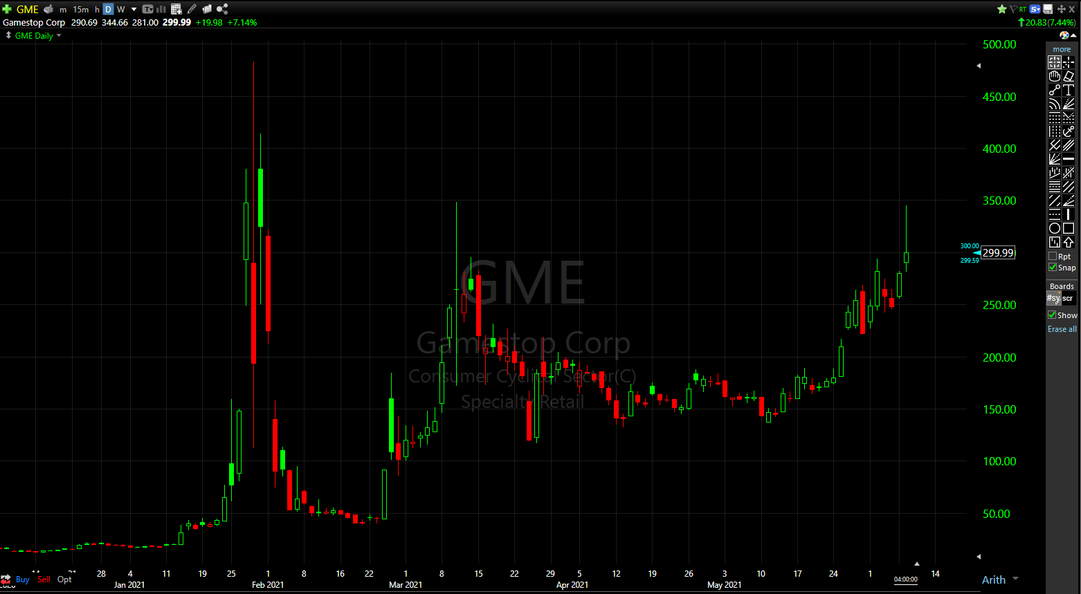 GME shares closed right at the big round number that is $300/share today.