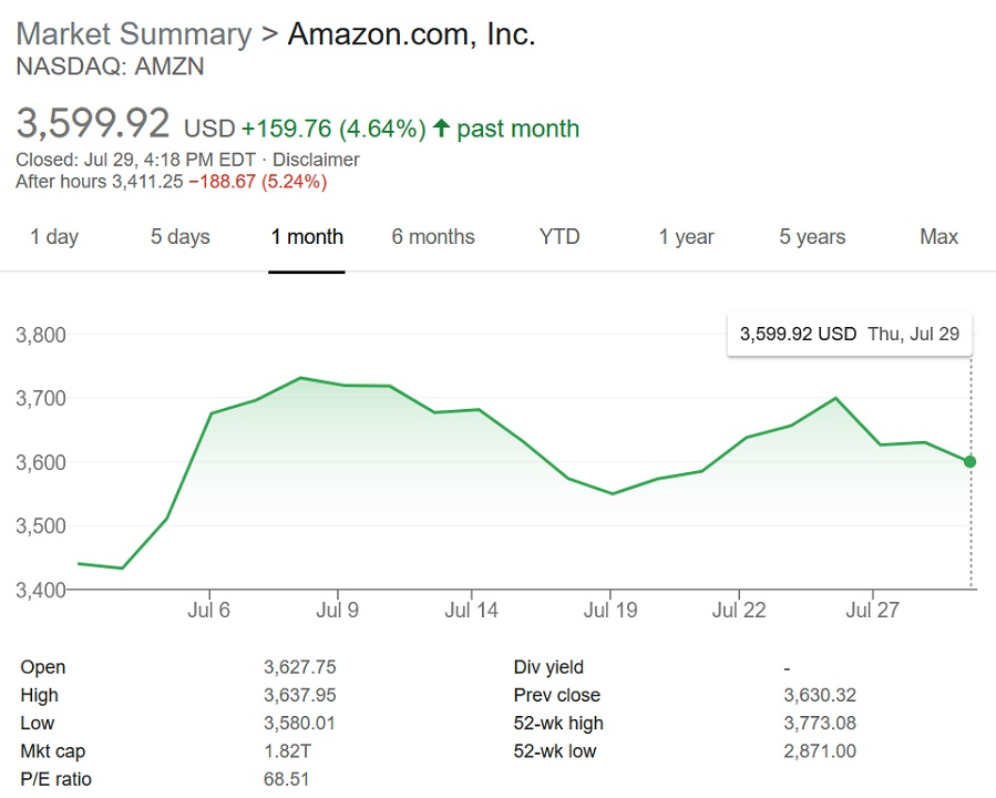 Amazon has not done poorly in sales or revenue, but its miss on expectations likely will not help the near $100 dip in share price that it has been suffering through this week.