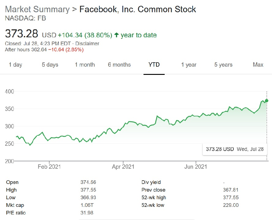 Despite any and all issues with iOS 14.5's ad tracking protection features, Facebook has continued to experience stock growth through the previous year, even in the time since iOS 14.5 launched.