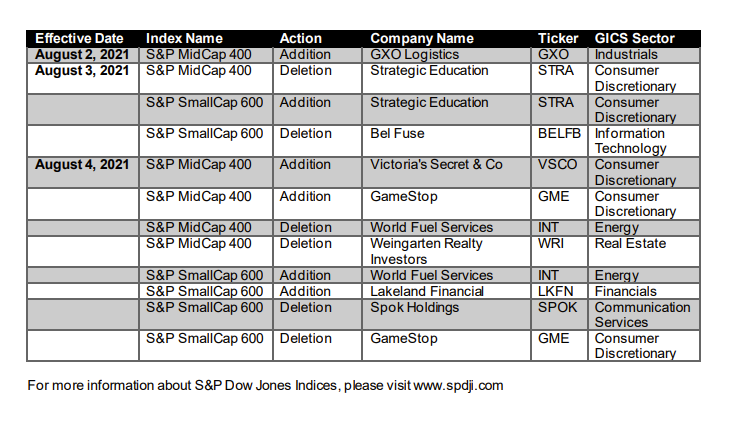 GameStop will be added to the S&P MidCap 400 on August 4, 2021.