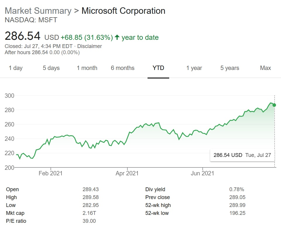 Microsoft (MSFT) saw a small dip in stock value recently, but still continues to climb year-to-date on strong business, networking, and gaming services and technology.