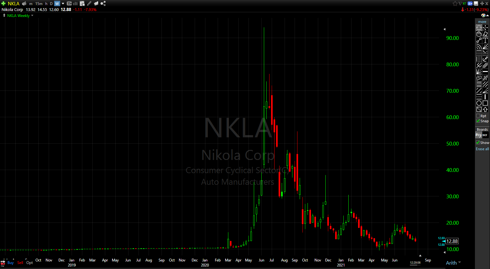 Nikola (NKLA) shares are down 86% since hitting their all-time high in June 2020 as shown here on this weekly chart.