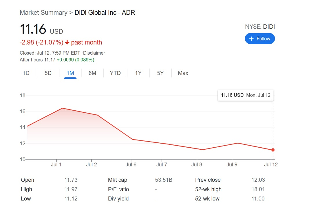 Unlike ByteDance, Didi Chuxing (DIDI) fell under similar warning, but still chose to go ahead with its IPO, which has led to regulatory pressure and a steep drop in stock value since entering the market.