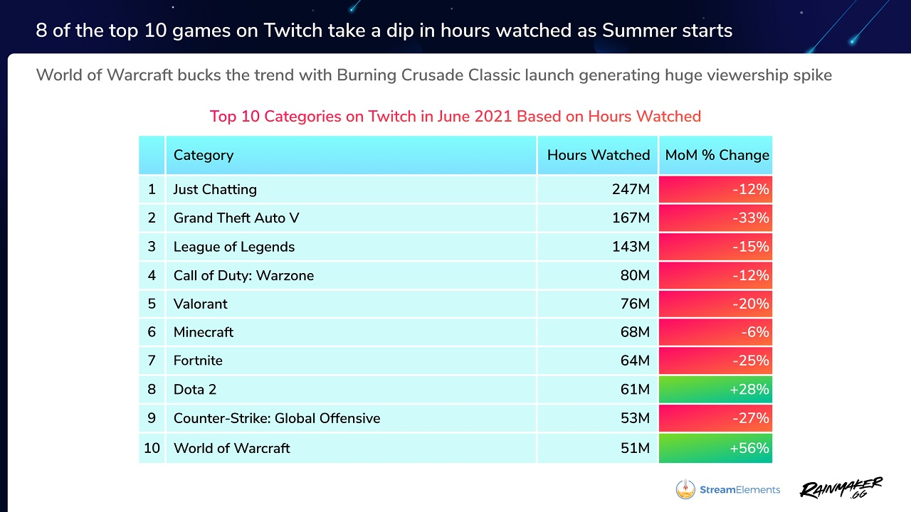 World of Warcraft was one of the only Top 10 categories on Twitch to see growth in June 2021, the other being DOTA 2.
