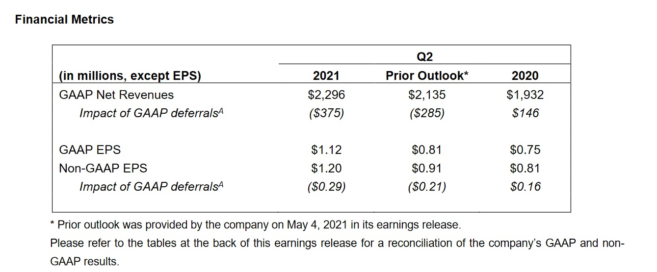 Activision Blizzard's (ATVI) strong performance in Q2 2021, including wins in both net revenue and earnings-per-share have pushed an increased full-year financial outlook.