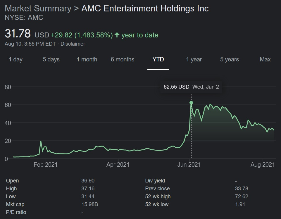 AMC has had some interesting spikes this year, often coinciding with stories related to GameStop. It started an abysmal year, spiked, trailed off, and then exploded in June with a more than $60 USD high.
