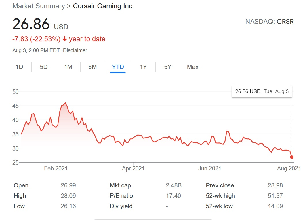 Corsair's (CRSR) stock value took a dip immediately following its Q2 2021 earnings release, likely due to disappointing outlook and an earnings-per-share target miss.